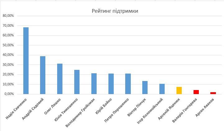 Согласно соцопросу рейтинг поддержки Авакова почти нулевой