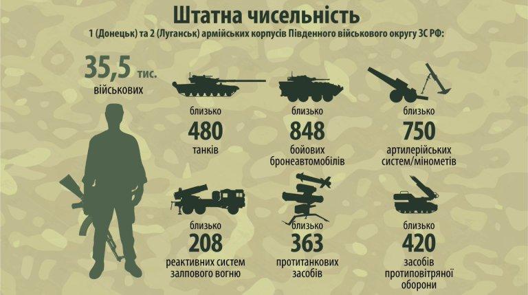 Російсько-терористичні війська: чисельність, структура та управління (ІНФОГРАФІКА)